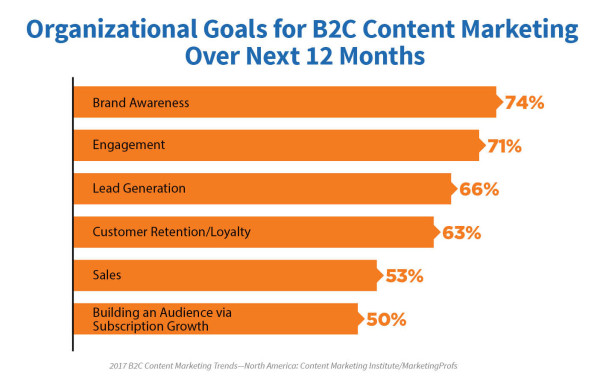 2017-B2C-Research-Organizational-Goals-rev-600x387