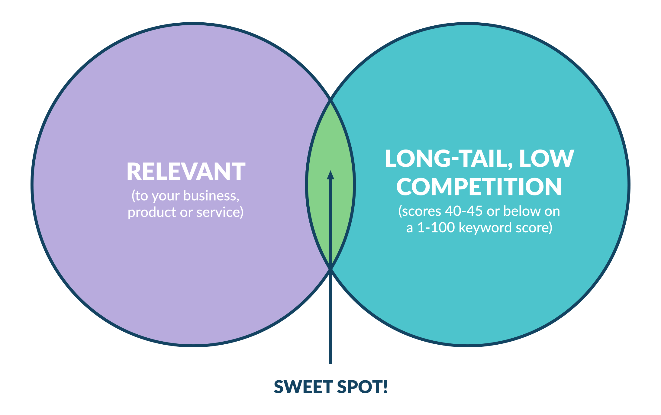 Sweet Spot - Keywords