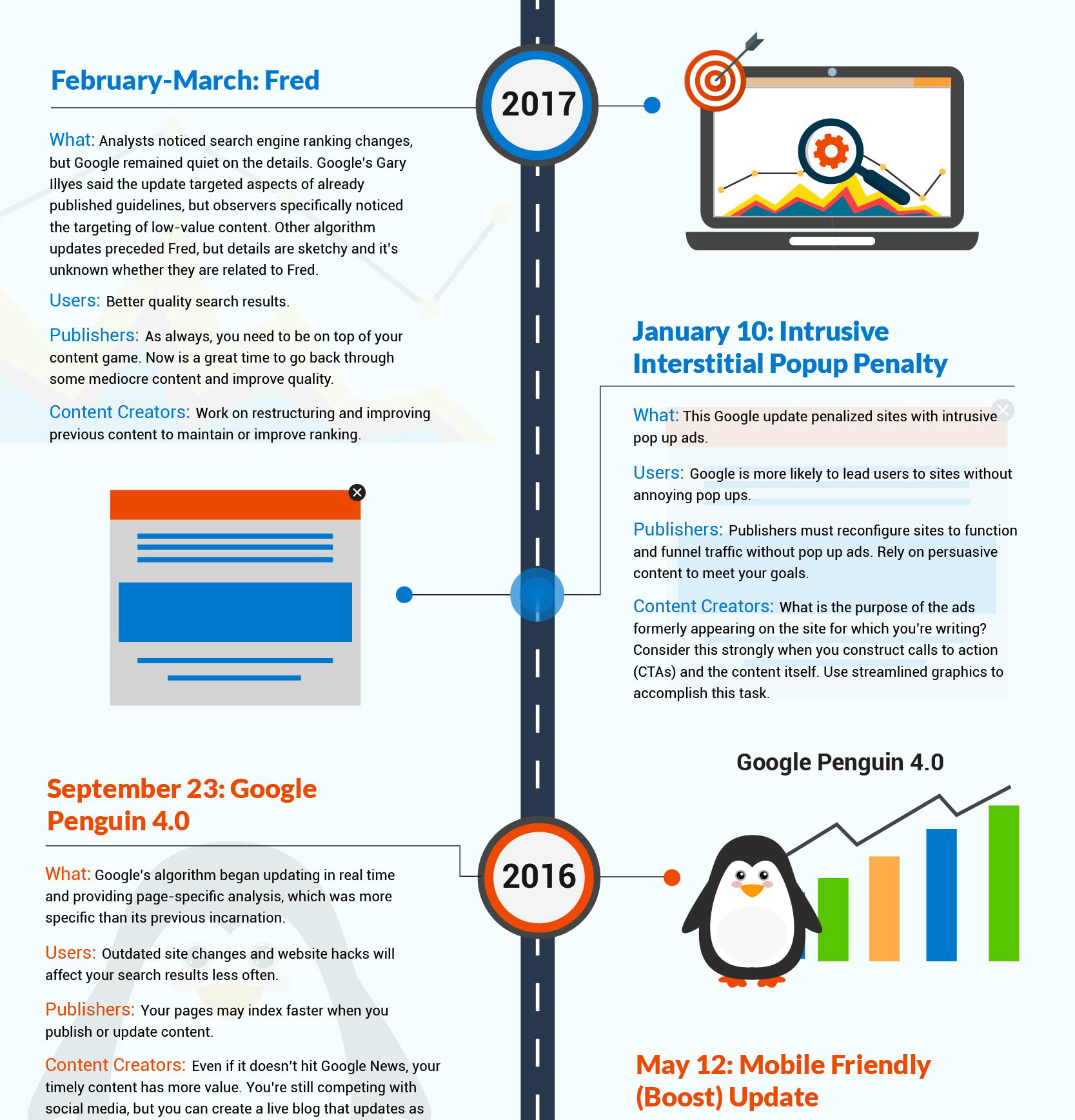 top cut timeline history of Googles seo content updates copy