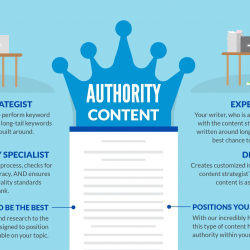 General, Expert, Authority: What Differentiates the Content Levels at Express Writers? (Infographic)