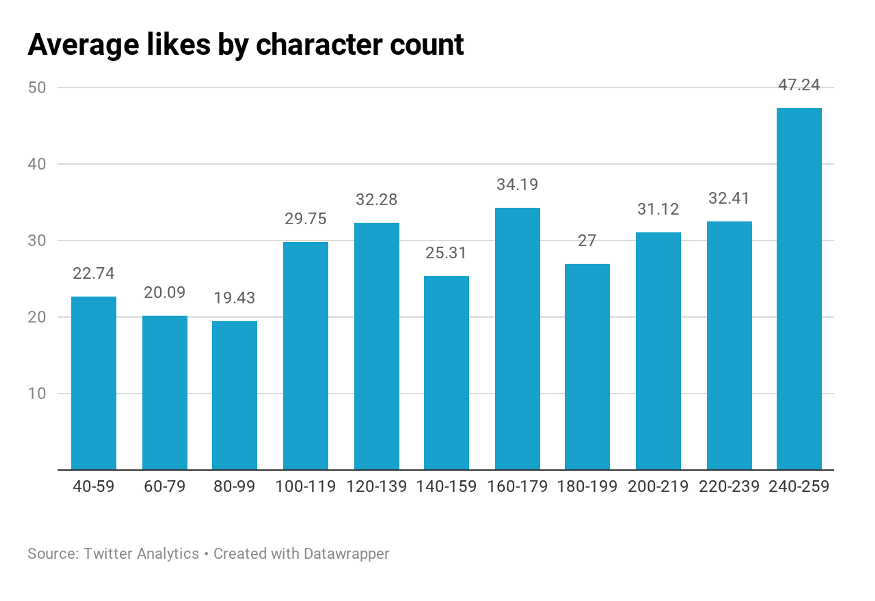 average likes by character count on twitter