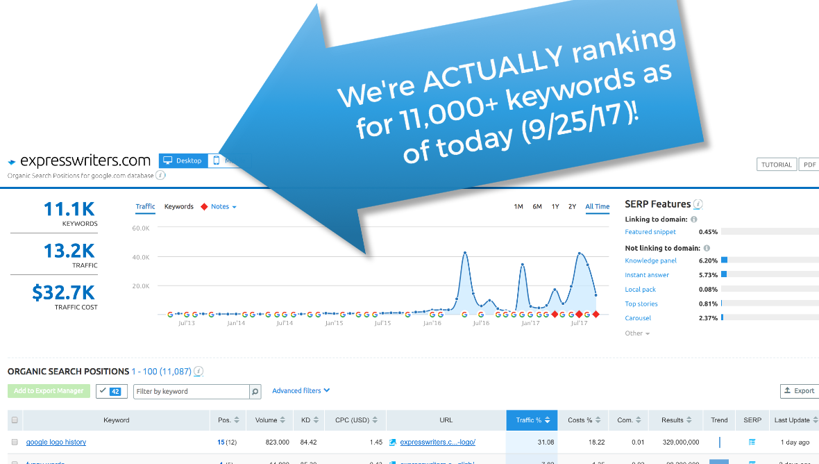 express writers 11,000 rankings