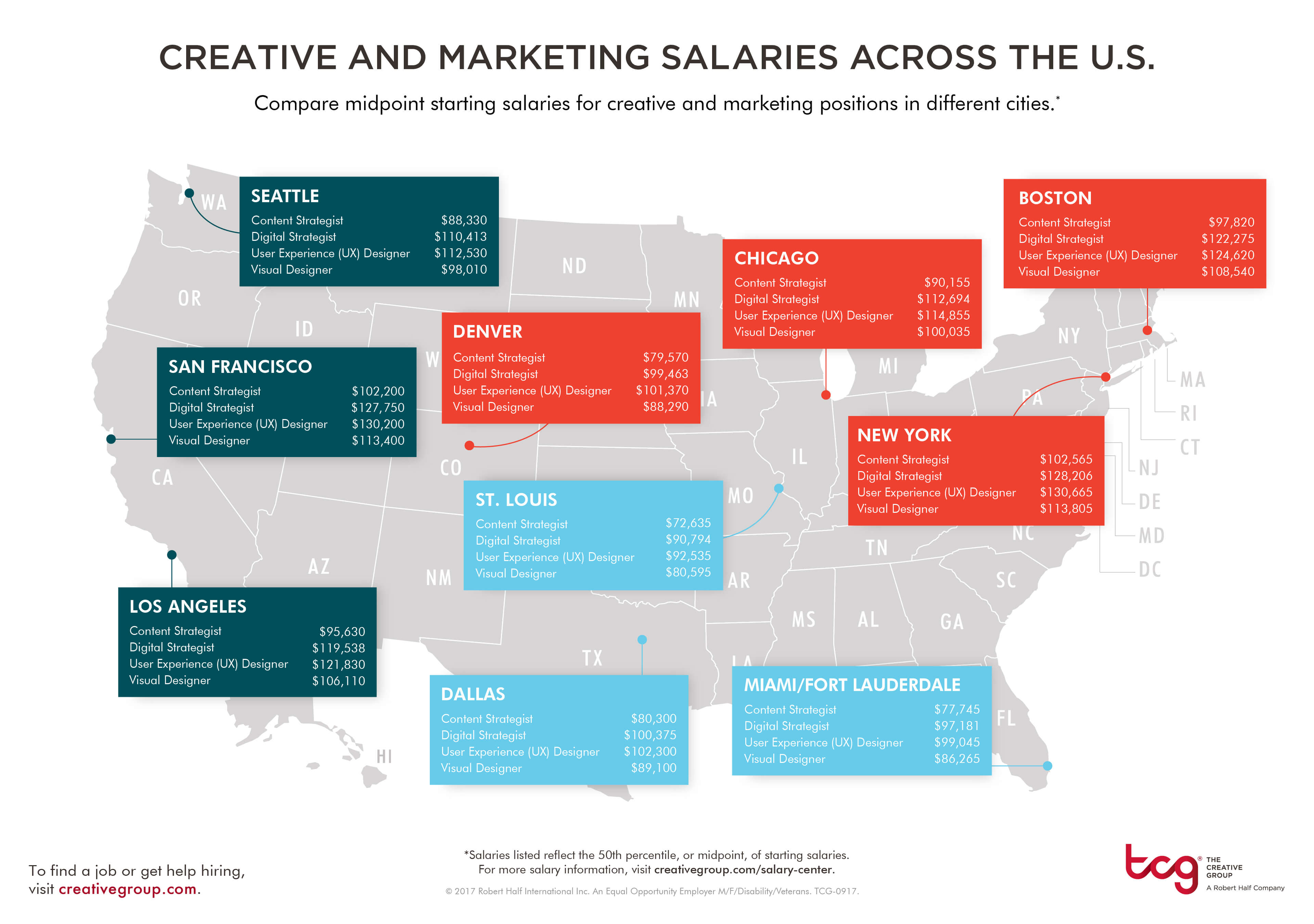 content strategist salary Creative Jobs