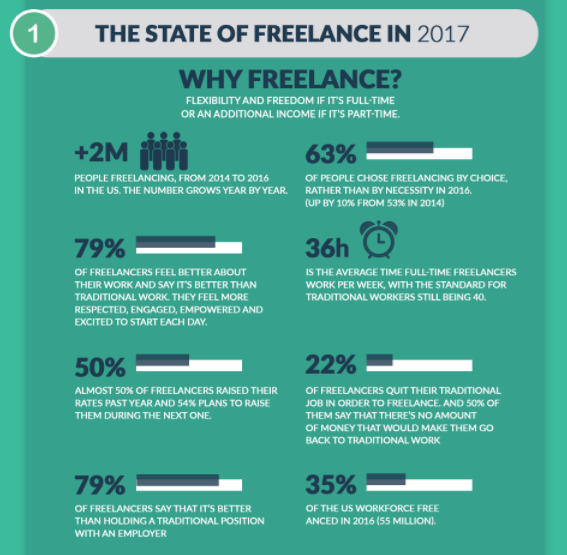 State of Freelancing in 2017