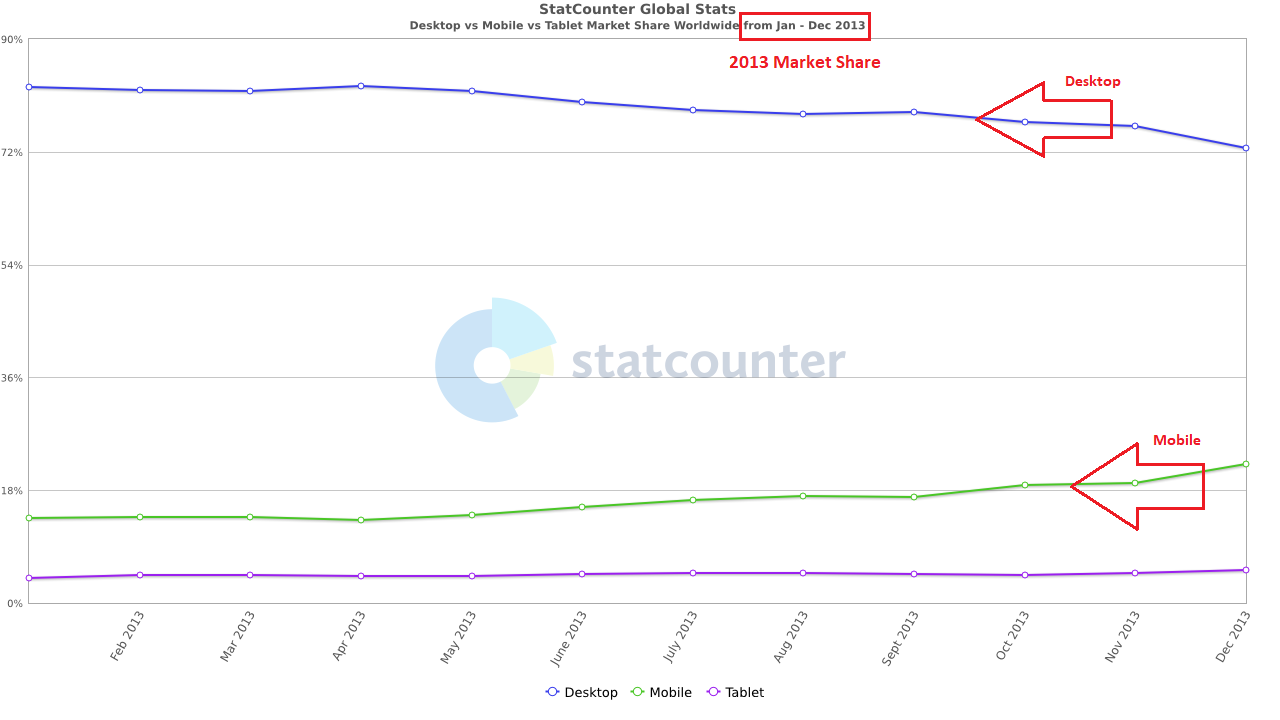 StatCounter-comparison-ww-monthly-201301-201312