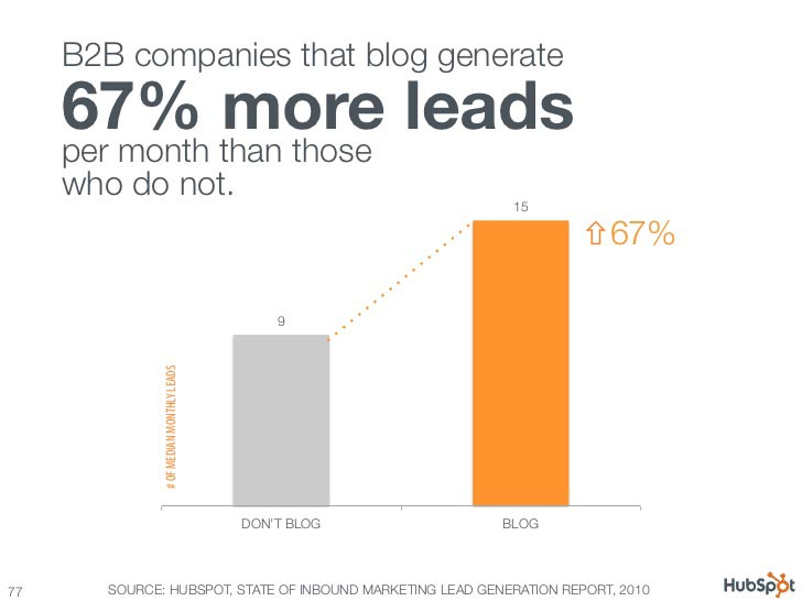 blog leads statistic