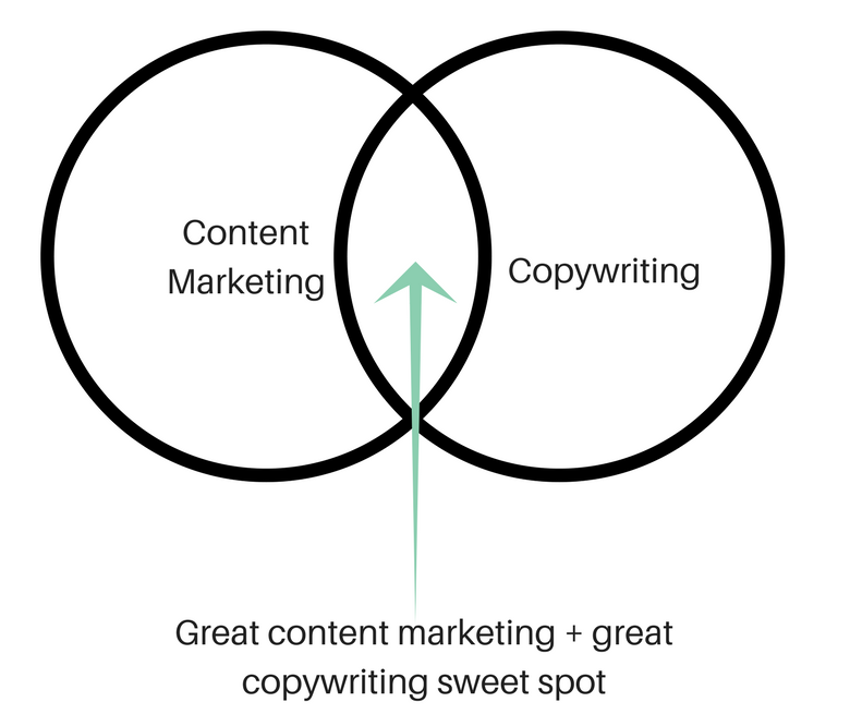 content marketing and copywriting sweet spot