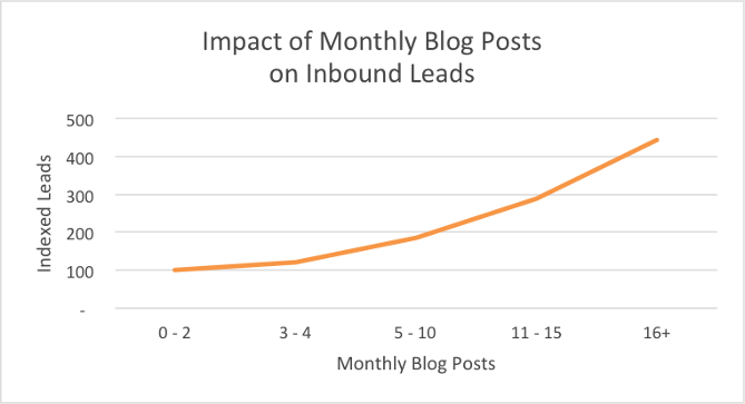 hubspot_blog_monthly_leads