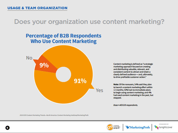 Content-Marketing-Usage