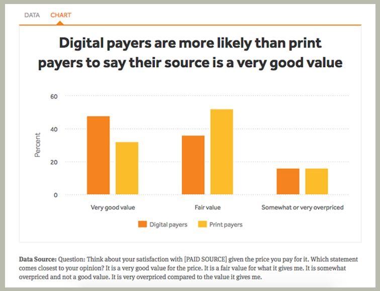 """value of print media essay For advertisers: the value of print in your media mix """"print is 'dying' and online is taking over"""" the sentence above is what we have been hearing lately what we are seeing, however, tells a different story."""