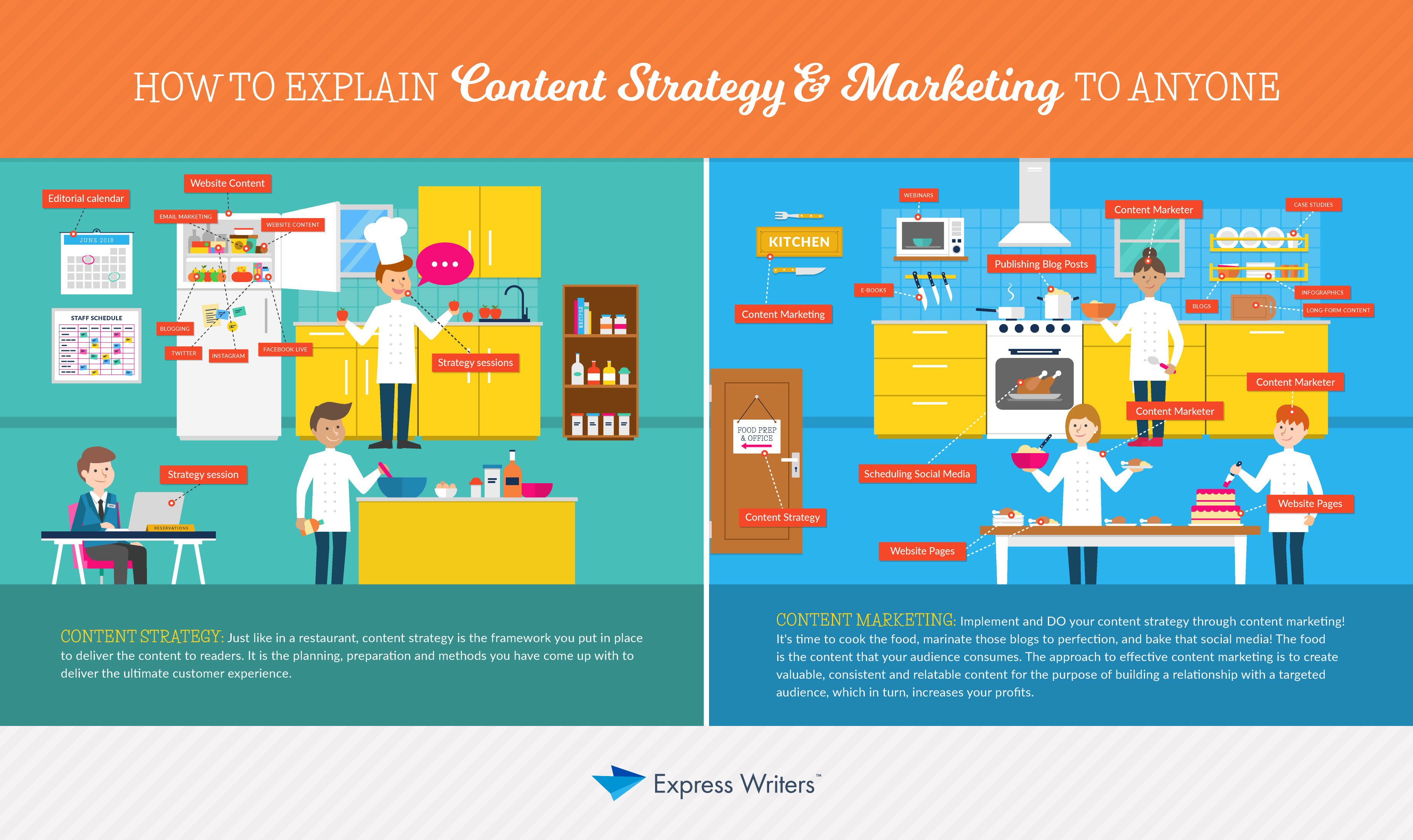 how to explain content strategy and content marketing