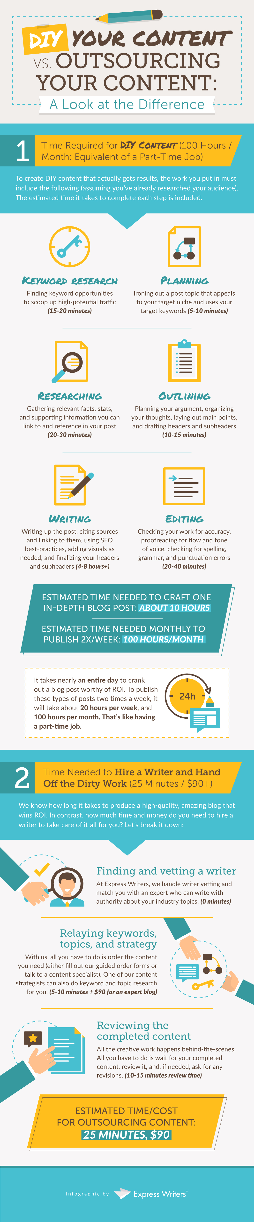 outsourcing your content infographic