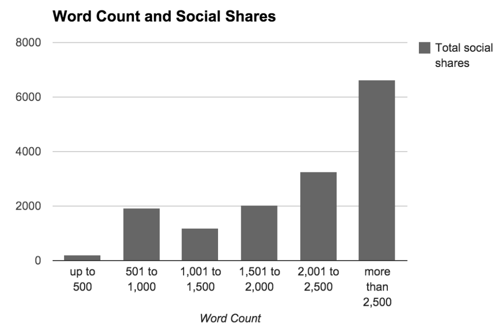 buffer-word-count-social-shares