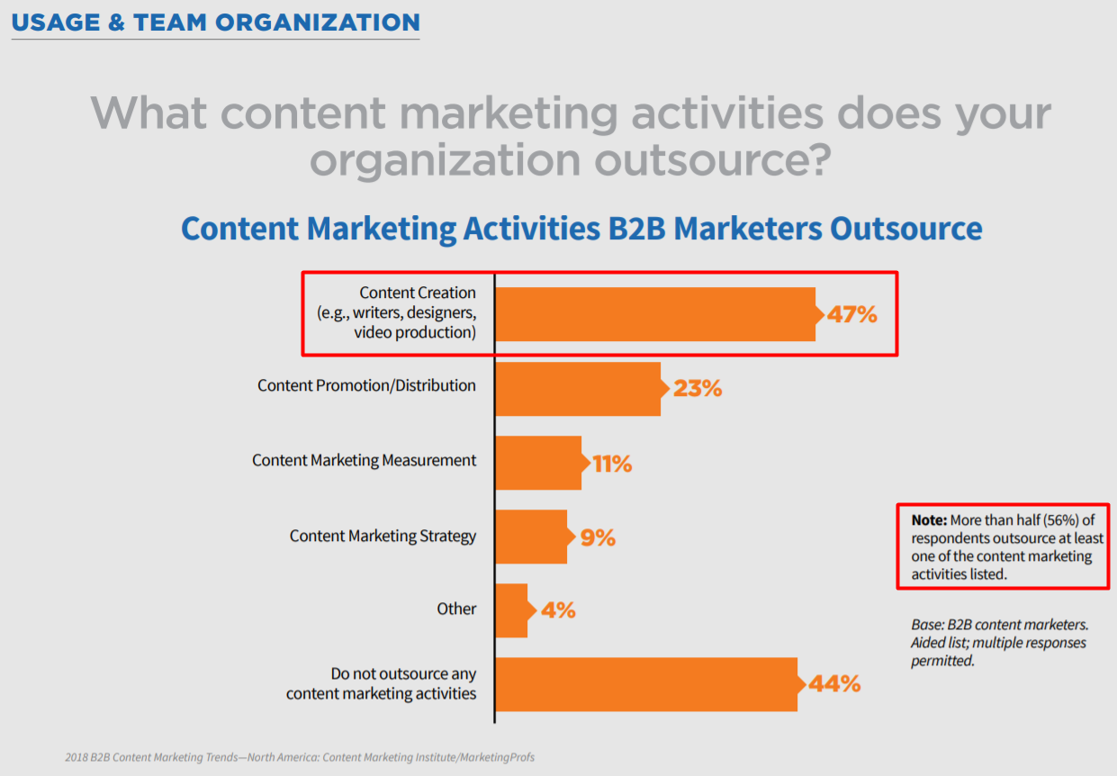 content marketing activities B2B marketers outsource