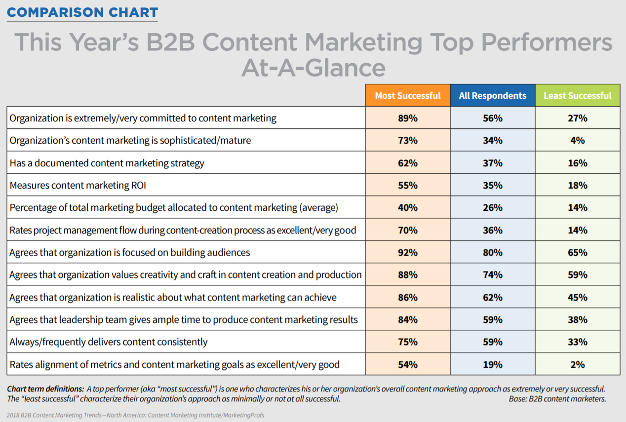 B2B content marketing top performers
