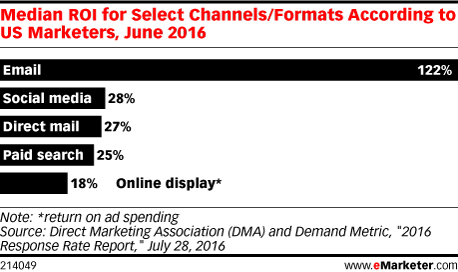 media roi for select channels