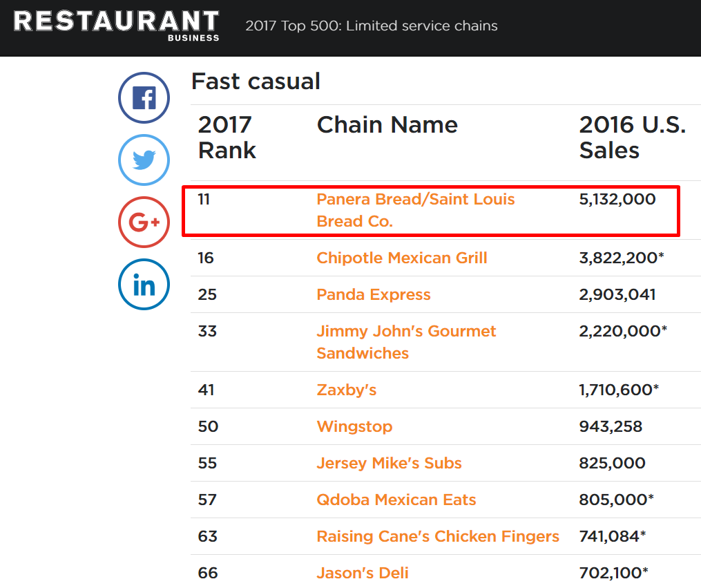 restaurant-business-online_top-500