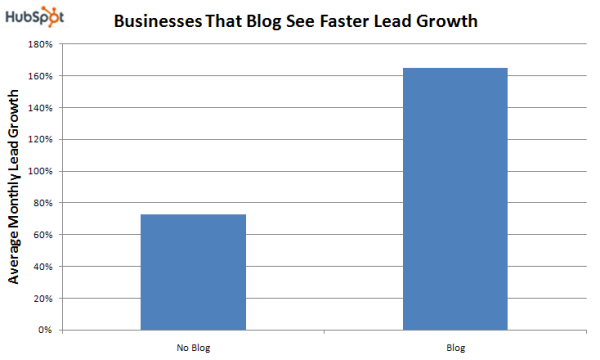 hubspot-Blog_Faster_Lead_Growth