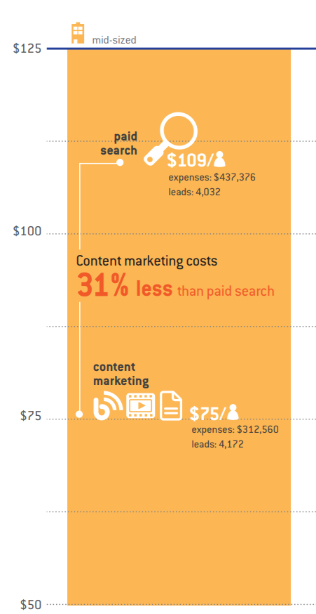 kapost_content-marketing-savings