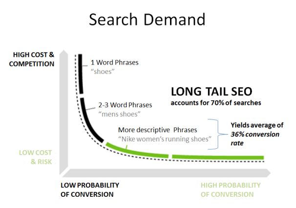 search-demand