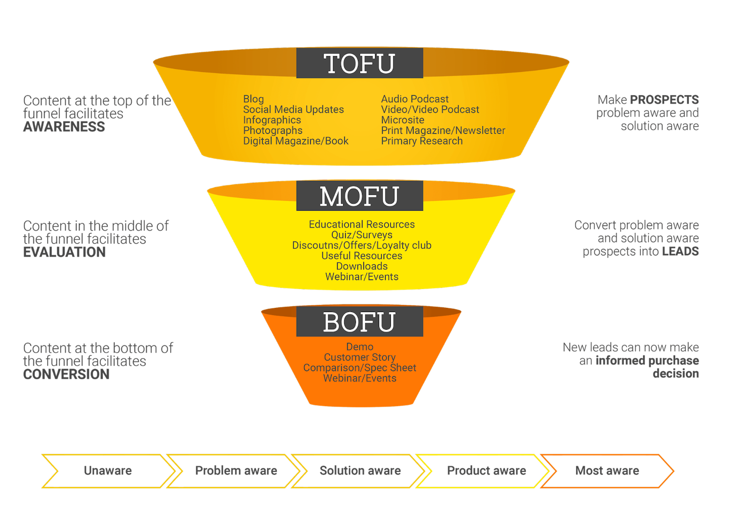 shopify-content-marketing-funnel