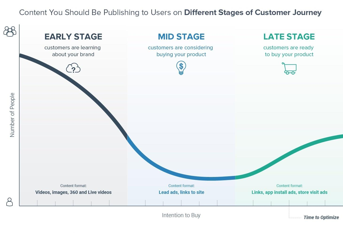social-bakers-content-customer-journey