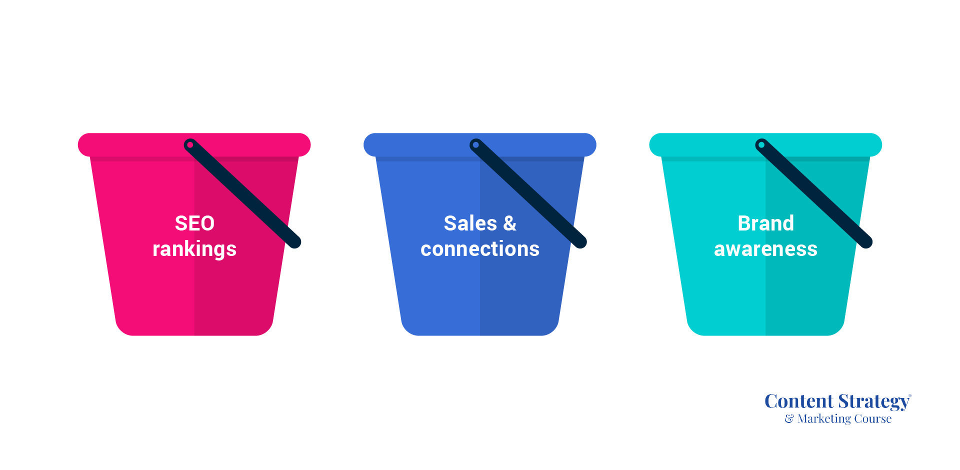 Three-bucket topic strategy