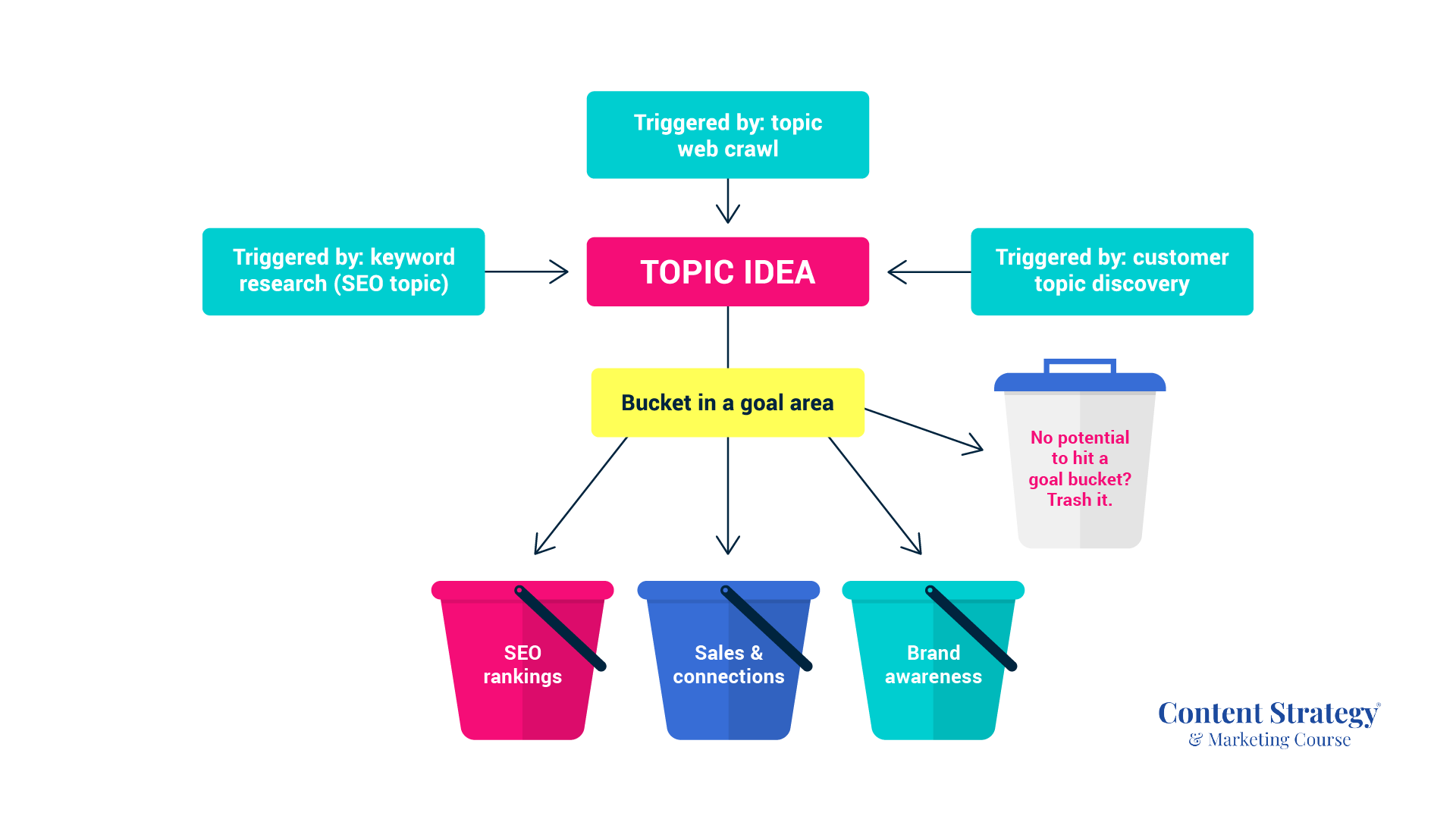 Three bucket topic strategy mapped to goals