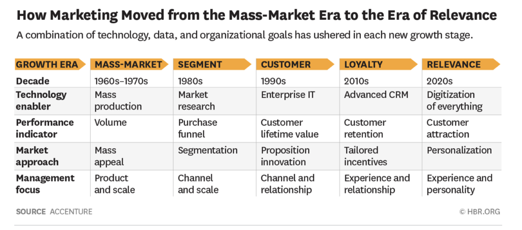 infographic showing marketing's progression from mass market to era of relevance