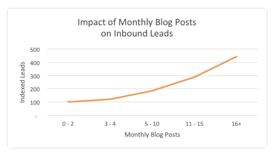 graph showing the impact of blog posts on inbound leads