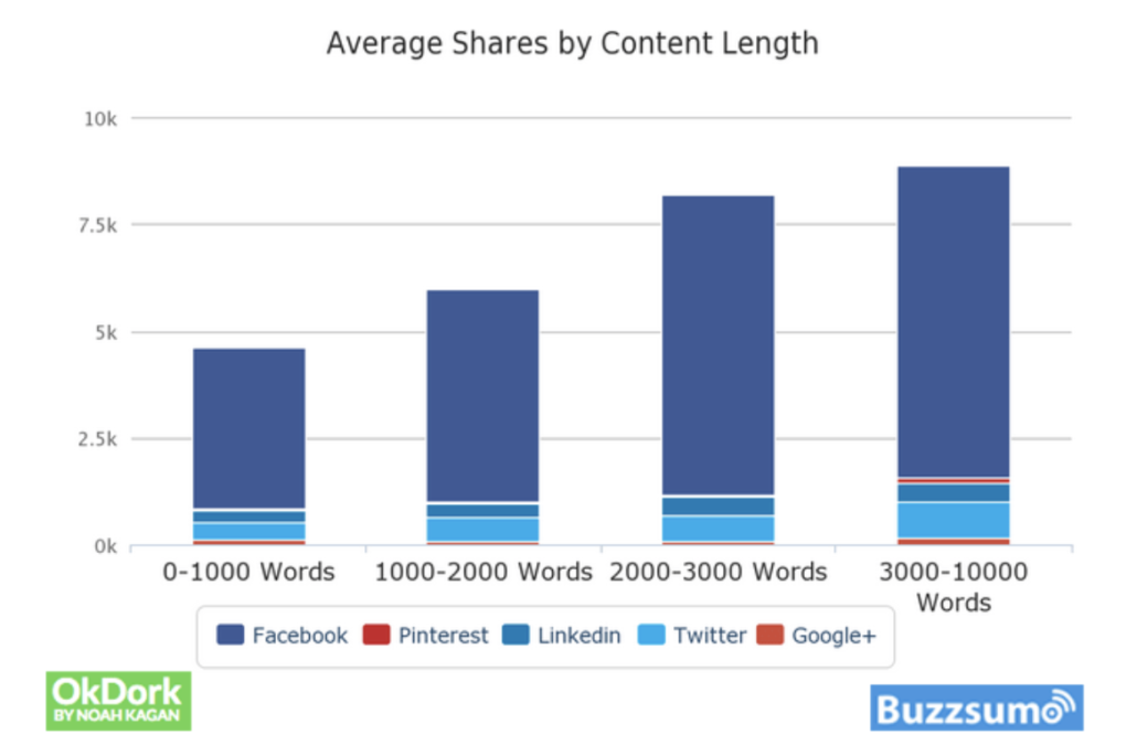 bar graph comparing average shares by content length