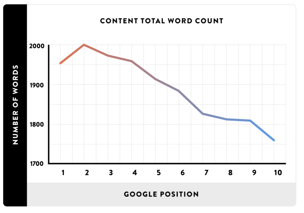 graph showing the correlation between word count and google position