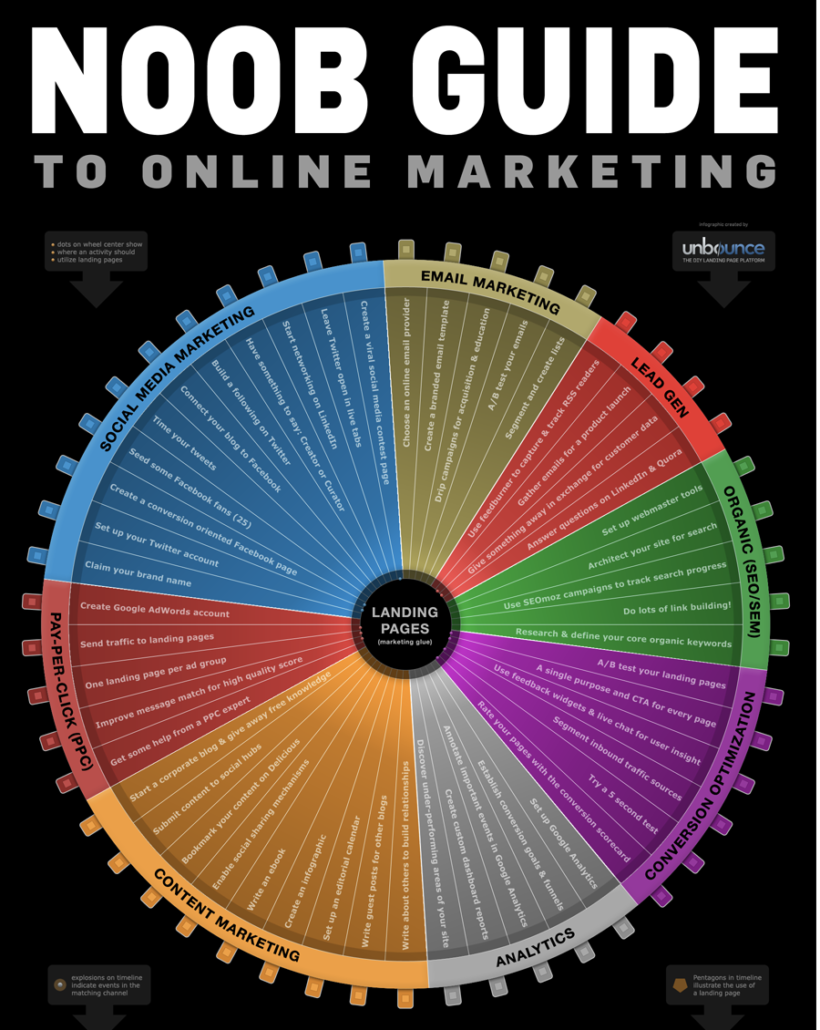 unbounce's noob guide to online marketing