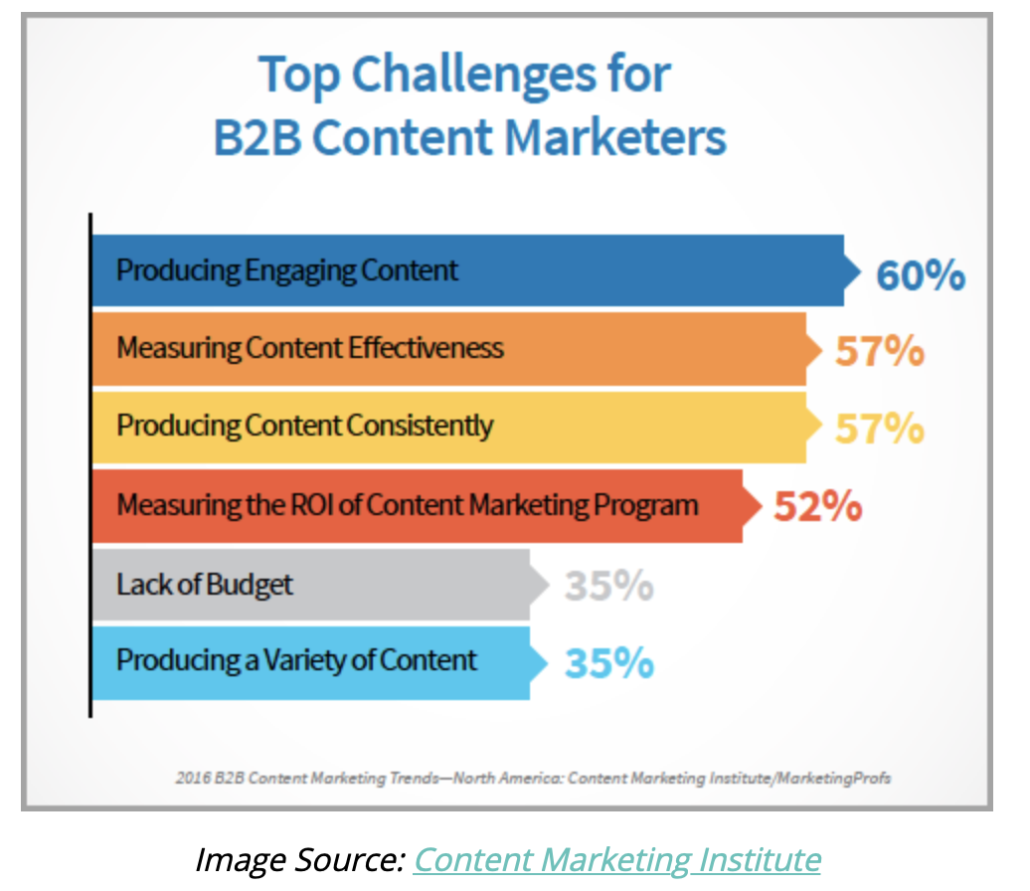 graph from cmi showing the top challenges for b2b content marketers