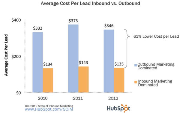 graph comparing the average cost of inbound vs. outbound lead