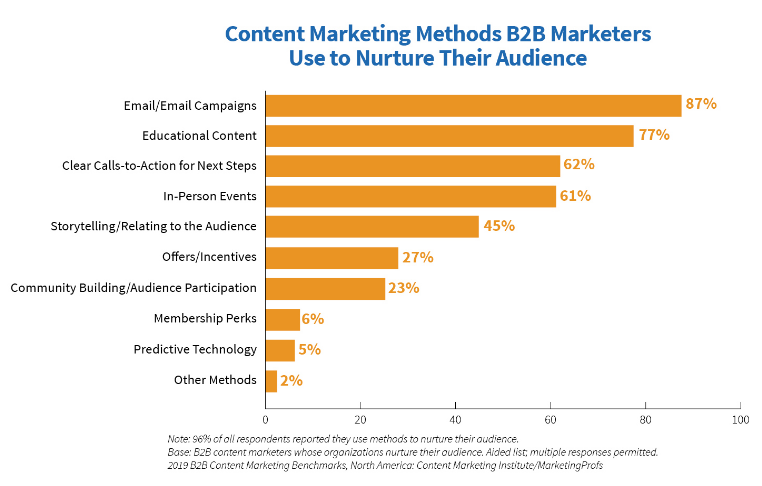 graph showing email and educational content top the list of content marketing methods b2b marketers use for audience nurturing