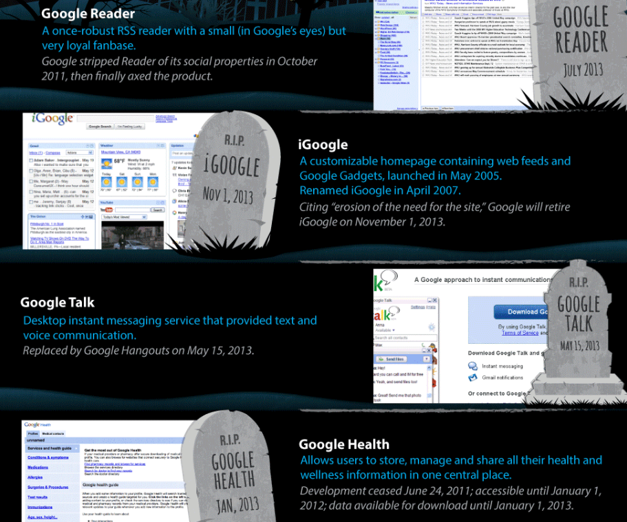 google graveyard | google plus shutting down