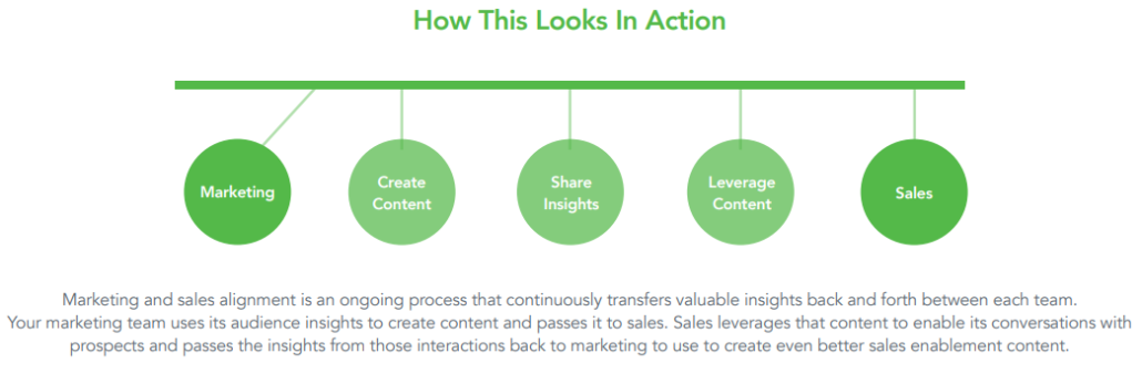 image showing how marketing and sales can be aligned