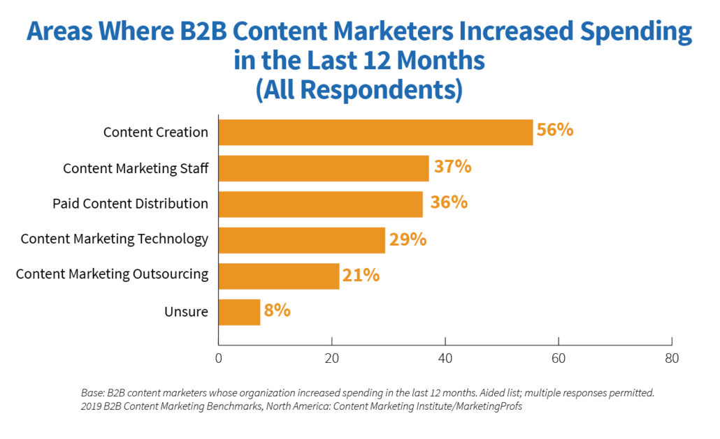 graph showing the areas where b2b content marketers increased their spending in the last 12 months