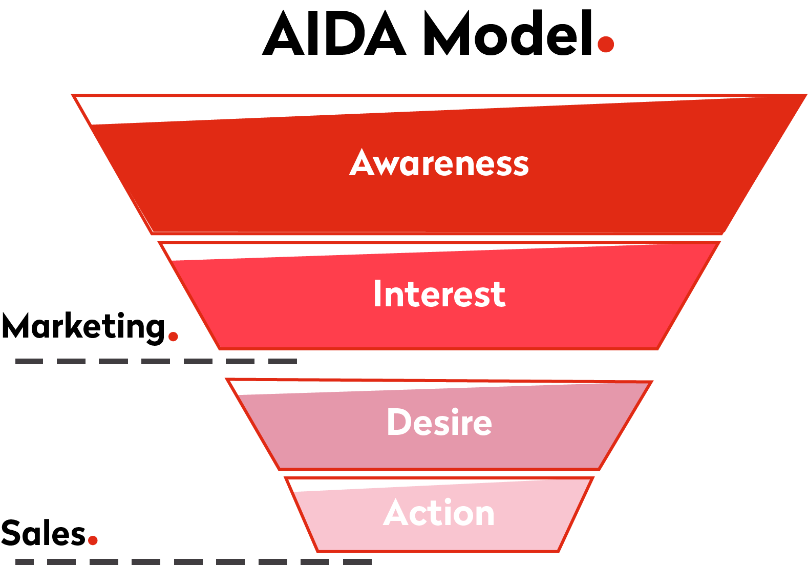 sales funnel aida