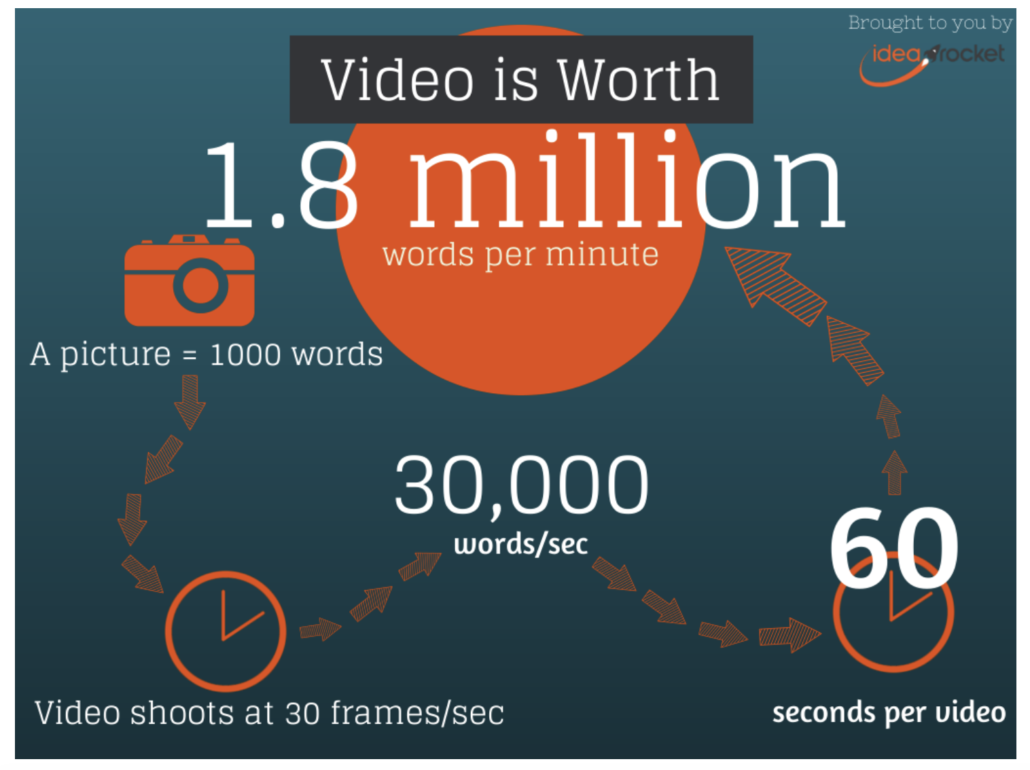 image showing video is worth 1.8 million words per minute