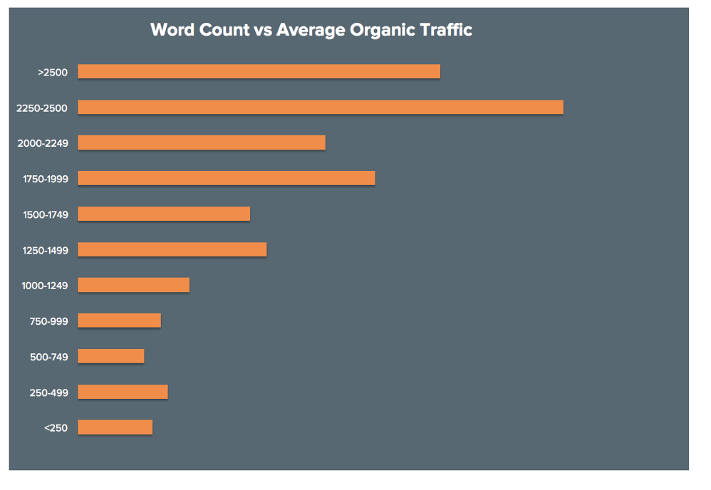 word count versus average organic traffic by hubspot