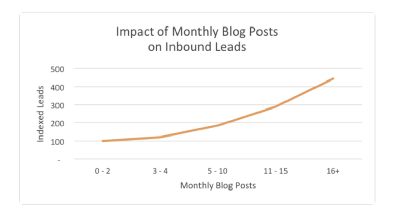 graph showing the effect of posting frequency on leads