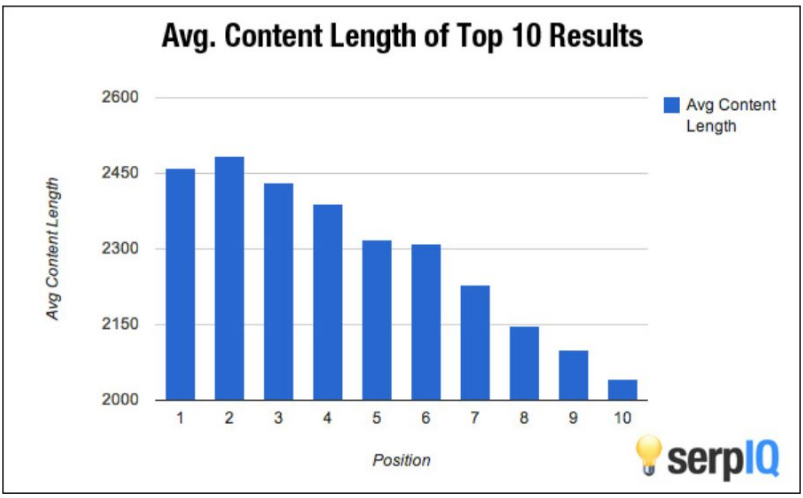 average length of top-ranking content