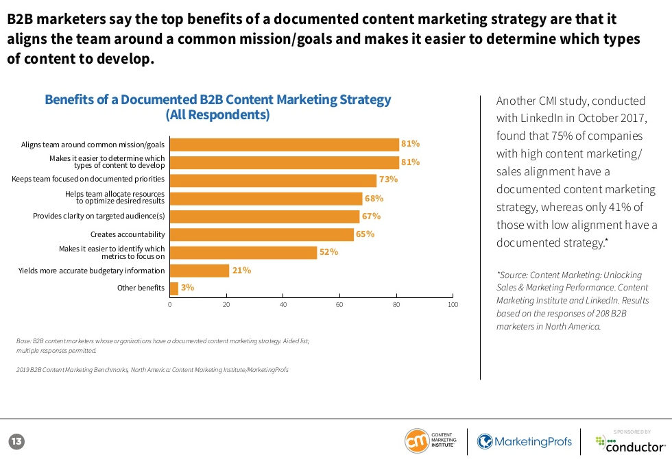 graph showing the top benefits of a documented content marketing strategy