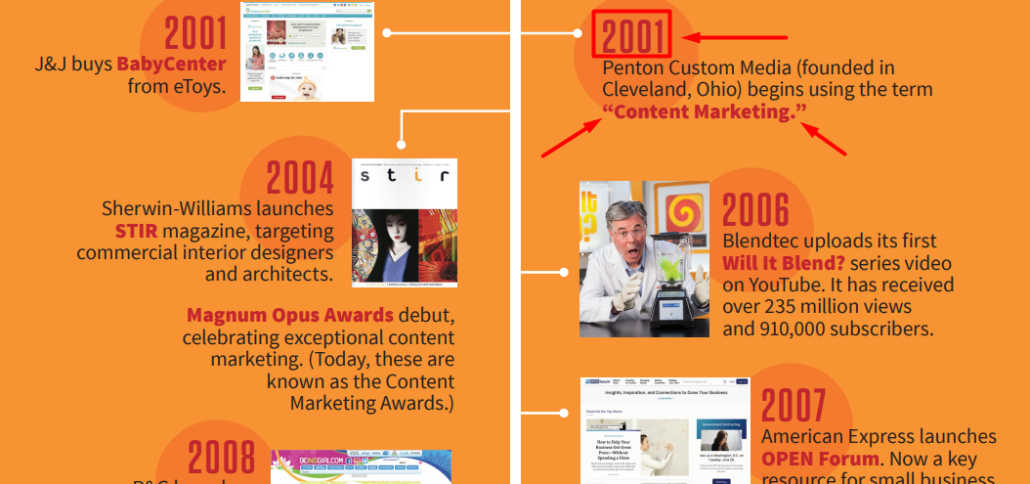 timeline showing the evolution of content marketing