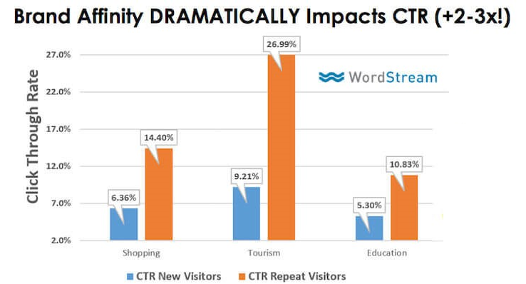 brand affinity's impact on click-through rates
