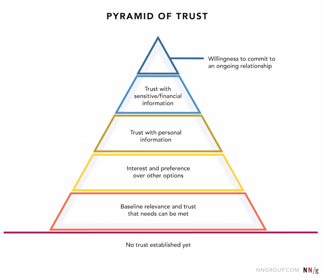 pyramid of trust by nielsen norman group
