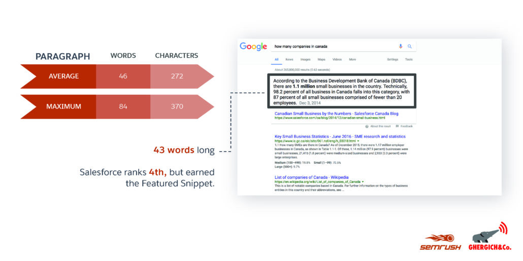 imaging showing the paragraph length of featured snippets for question keywords
