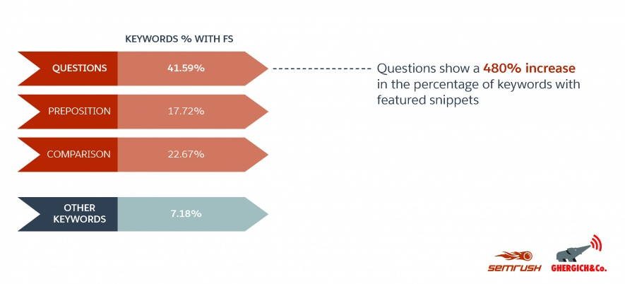 graph showing that questions can yield a 480% increase in the percentage of keywords with featured snippets